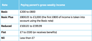 Gross income bands for child maintenance